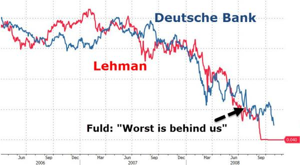 Deutche Lehman stock Zerohedge.com